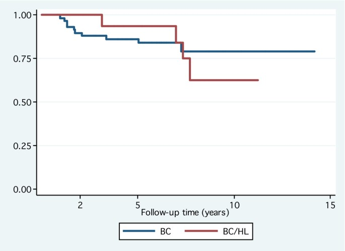 Clinical Outcome Of Breast Cancer Occurring After Treatment For Hodgkin S Lymphoma Case Control Analysis Radiation Oncology Full Text