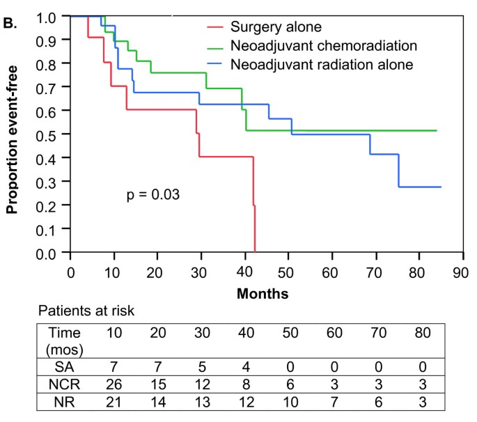 Neoadjuvant chemoradiation compared to neoadjuvant radiation