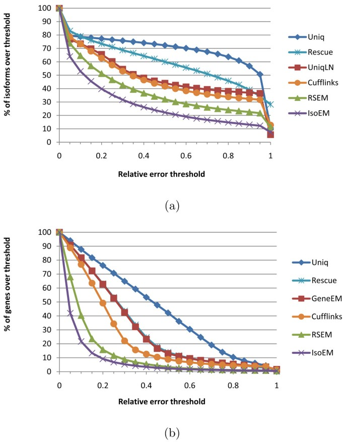 Estimation of alternative splicing isoform frequencies from