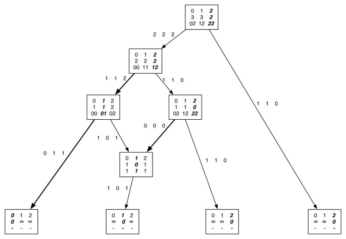 Maximum Parsimony on Phylogenetic networks | Algorithms for
