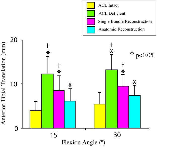 Biomechanics And Anterior Cruciate Ligament Reconstruction