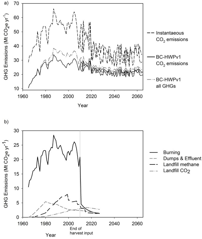 Forest carbon in North America: annual storage and emissions