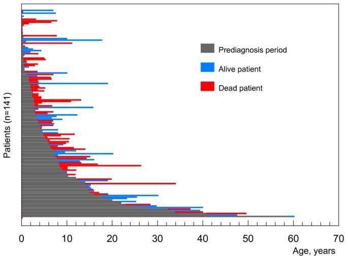 Niemann-Pick disease type C | Orphanet Journal of Rare