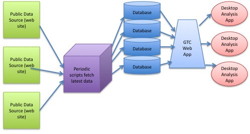 GTC: A web server for integrating systems biology data with web