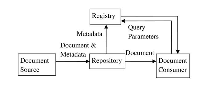 IHE cross-enterprise document sharing for imaging