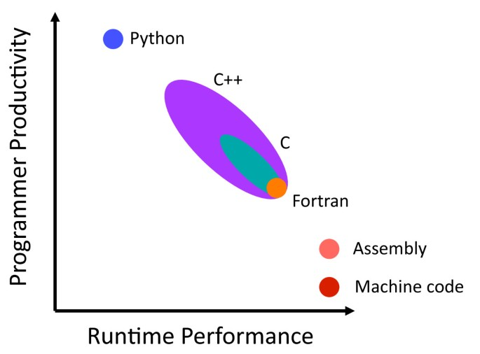 Automatic Fortran to C++ conversion with FABLE | Source Code