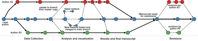 Git can facilitate greater reproducibility and increased