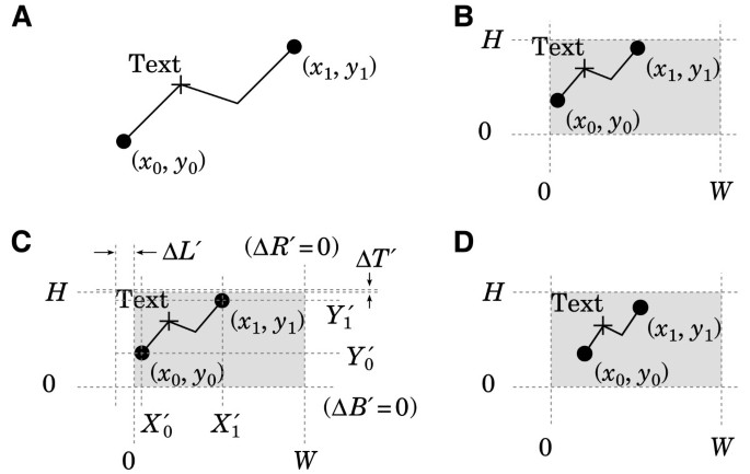 Publication quality 2D graphs with less manual effort due to