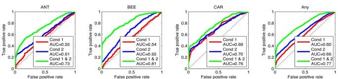 Identifying targets of multiple co-regulating transcription
