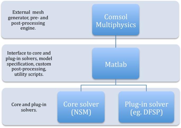 URDME: a modular framework for stochastic simulation of