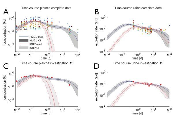 Bayesian model selection validates a biokinetic model for zirconium