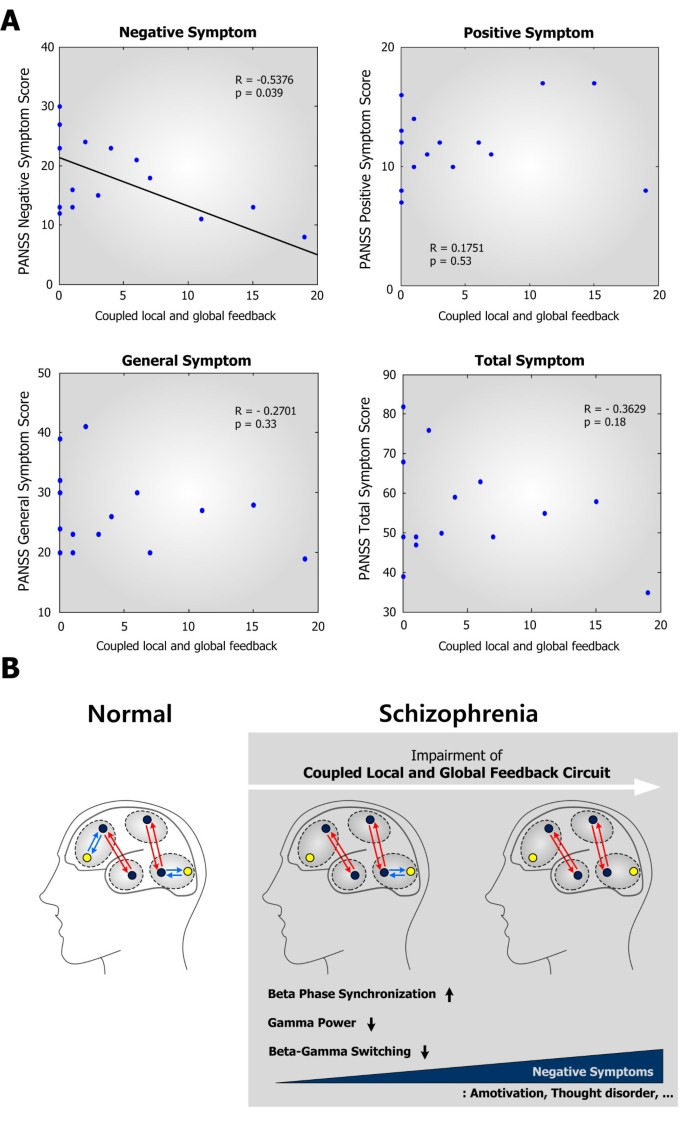 Impaired coupling of local and global functional feedbacks