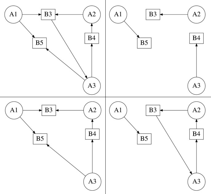 GraTeLPy: graph-theoretic linear stability analysis | BMC