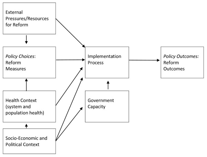 A case study of health sector reform in Kosovo | Conflict