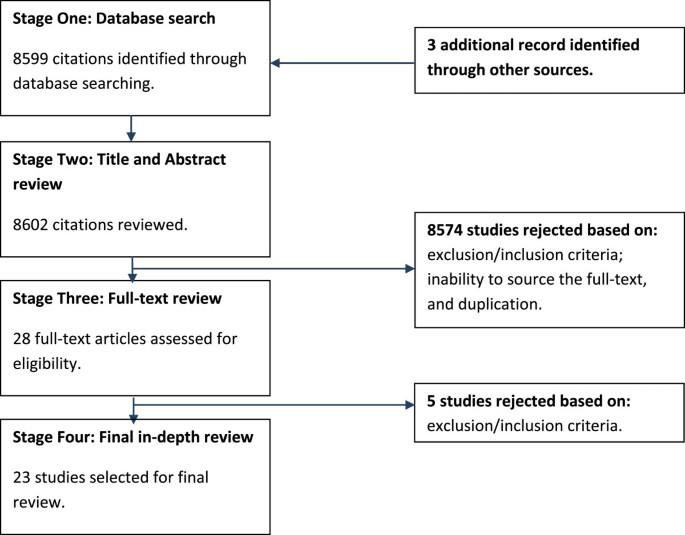 A systematic review of resilience and mental health outcomes of