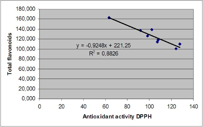 Bioactive compounds and antioxidant activity of Rosa canina