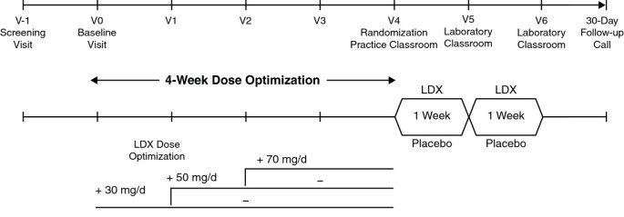 A 13-hour laboratory school study of lisdexamfetamine dimesylate in