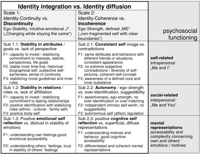 Assessment of identity development and identity diffusion in