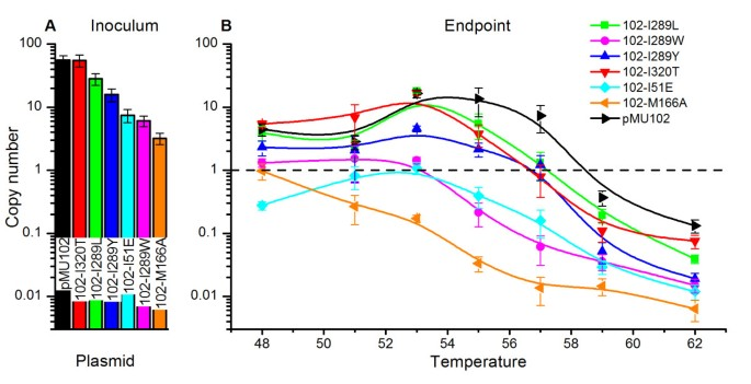 Computational design and characterization of a temperature ...
