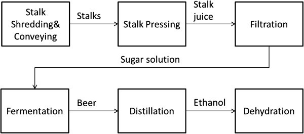 Efficient extraction method to collect sugar from sweet