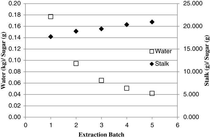 Efficient extraction method to collect sugar from sweet sorghum