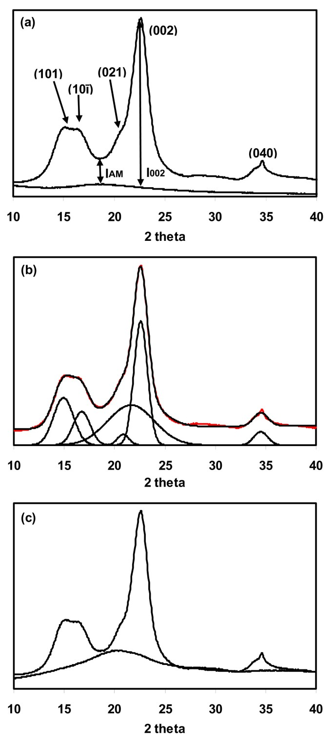 Cellulose crystallinity index: measurement techniques and their