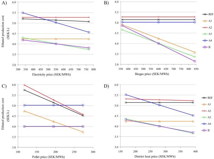 Techno-economic evaluation of stillage treatment with anaerobic