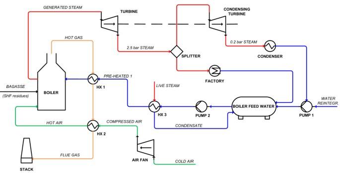 Techno-economic evaluation of 2 nd generation bioethanol production