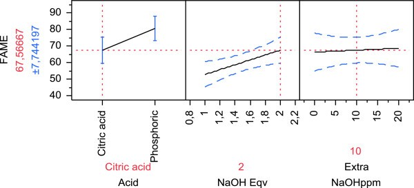 Combining phospholipases and a liquid lipase for one-step biodiesel