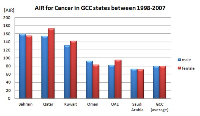 Individualized medicine enabled by genomics in Saudi Arabia | BMC