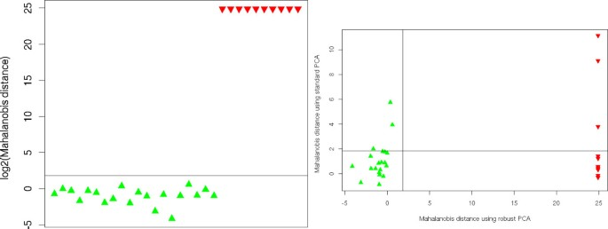 Statistical quality assessment and outlier detection for