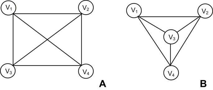Using graph theory to analyze biological networks | BioData