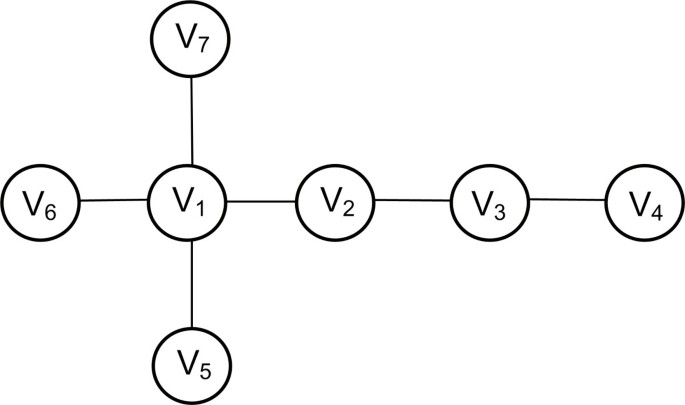 Using graph theory to analyze biological networks | BioData Mining