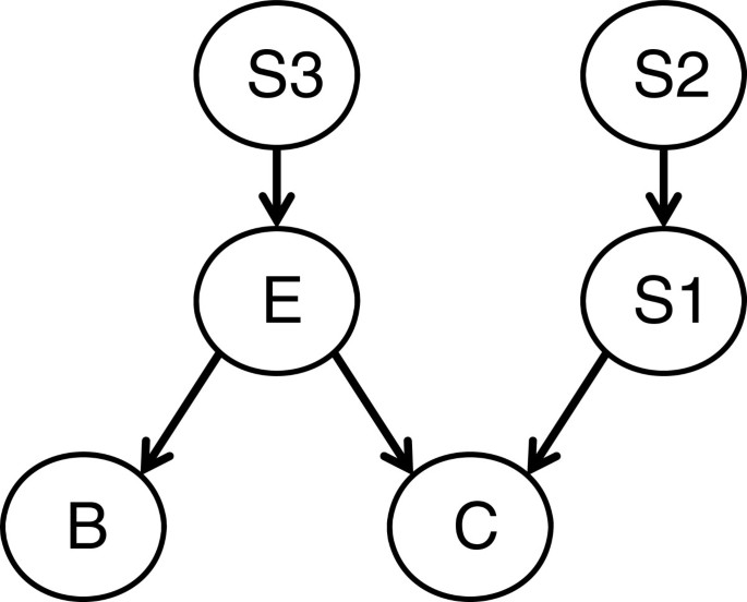 Using Bayesian networks to discover relations between genes