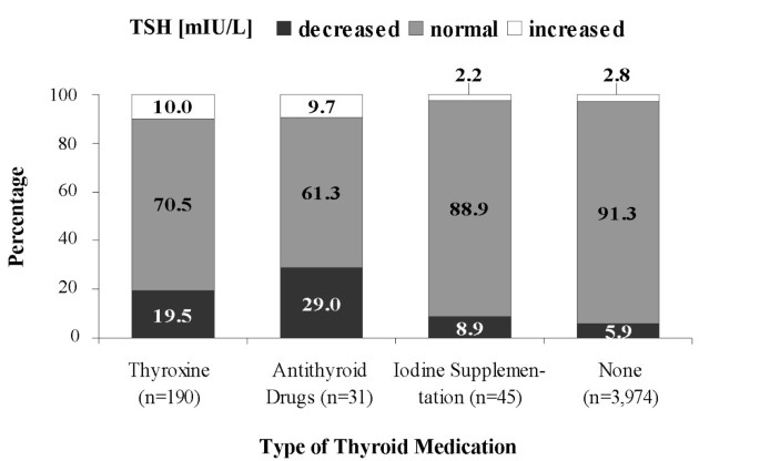 Thyroid Function Tests In Patients Taking Thyroid Medication In