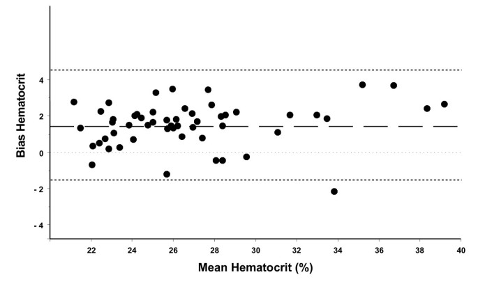 Two different hematocrit detection methods: Different