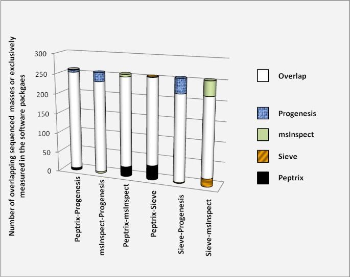 Label-free peptide profiling of Orbitrap™ full mass spectra   BMC