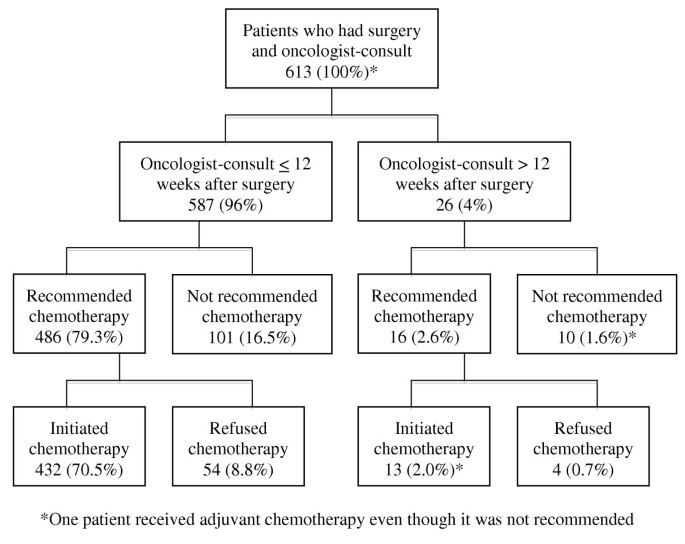 Reasons Physicians Do Not Recommend And Patients Refuse Adjuvant Chemotherapy For Stage Iii Colon Cancer A Population Based Chart Review Bmc Research Notes Full Text
