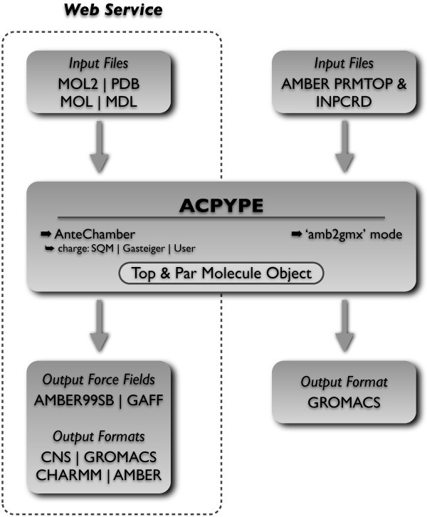 ACPYPE - AnteChamber PYthon Parser interfacE | BMC Research Notes