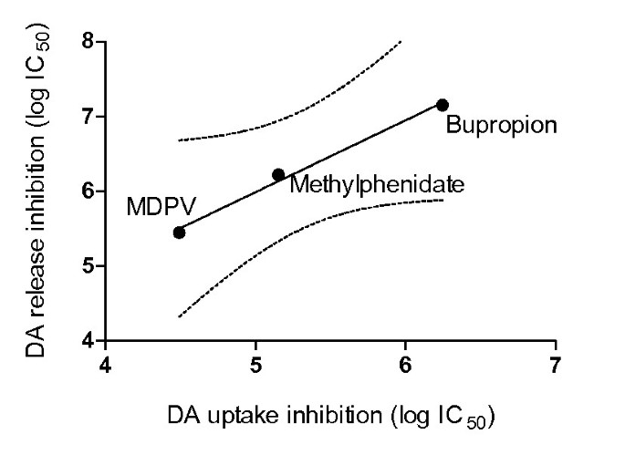 Bupropion, methylphenidate, and 3,4-methylenedioxypyrovalerone