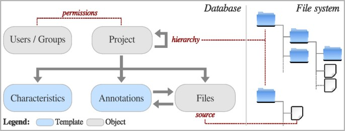Djeen (Database for Joomla!'s Extensible Engine): a research
