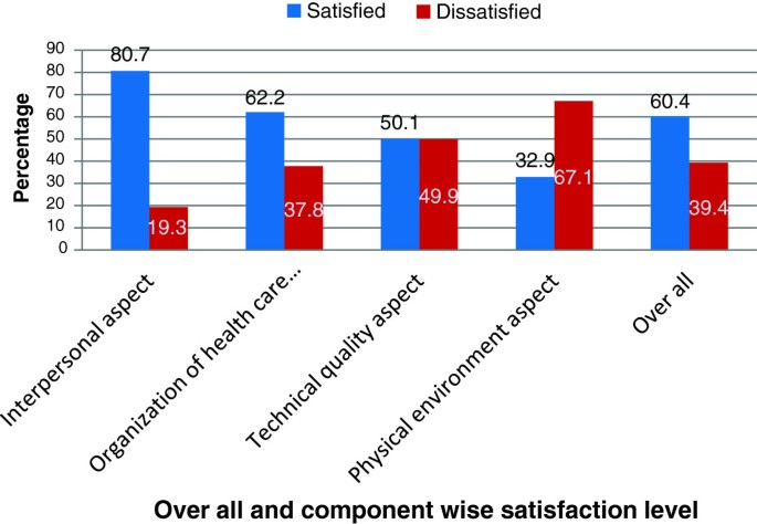 Satisfaction with focused antenatal care service and associated