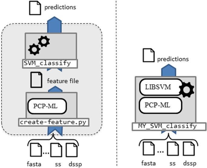PCP-ML: Protein characterization package for machine learning | BMC