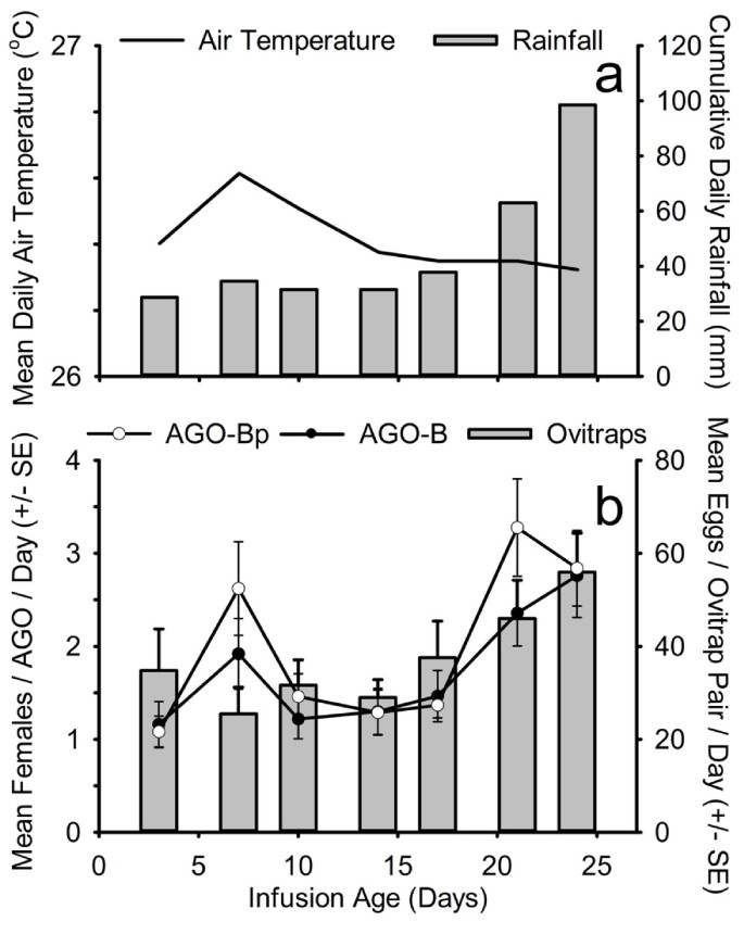 An improved autocidal gravid ovitrap for the control and