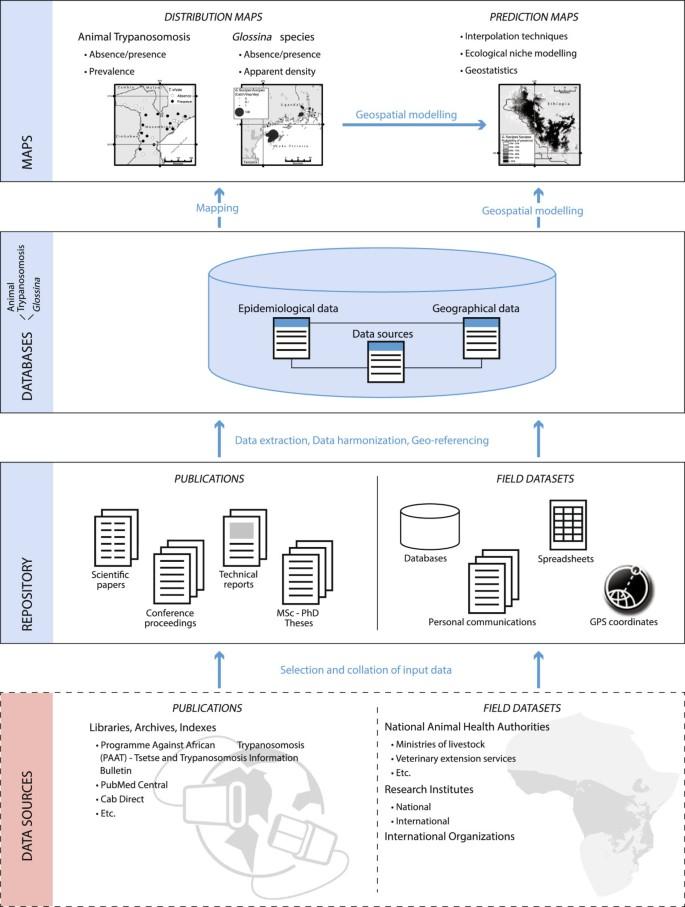 Assembling a geospatial database of tsetse-transmitted