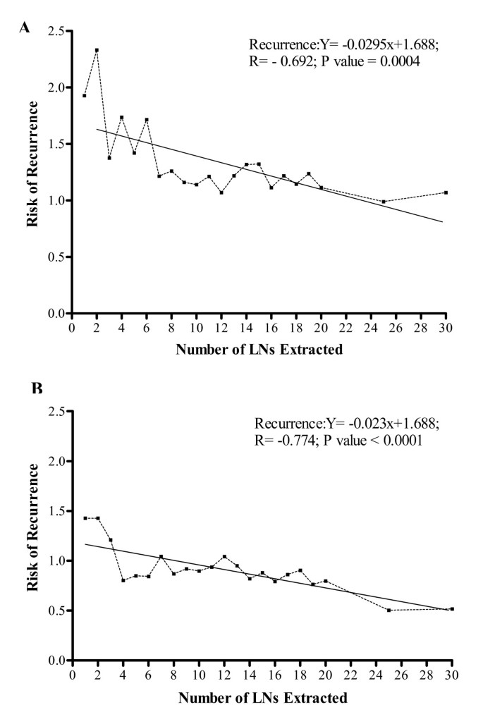 Evaluation Of Lymph Node Numbers For Adequate Staging Of Stage Ii And Iii Colon Cancer Journal Of Hematology Oncology Full Text