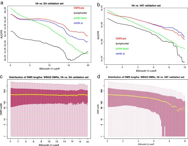 De novo identification of differentially methylated regions in the
