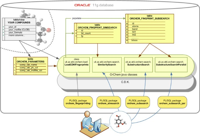 OrChem - An open source chemistry search engine for Oracle