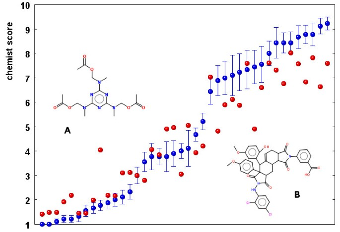 Estimation of synthetic accessibility score of drug-like molecules