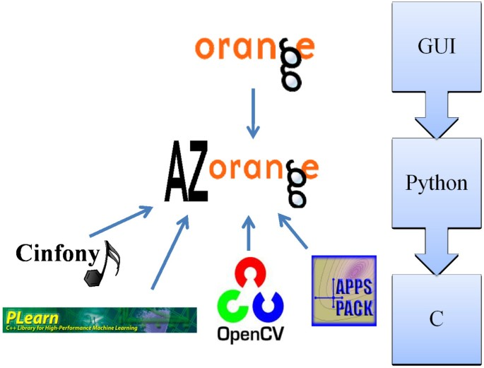 AZOrange - High performance open source machine learning for
